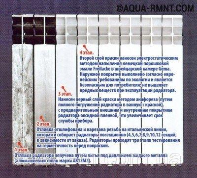 Схема сборки многосекционного алюминиевого радиатора