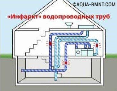 """""""Инфаркт"""" водопроводных труб"""
