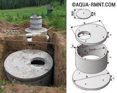 Заводской комплект бетонных колец и перекрытий для устройства выгребной ямы