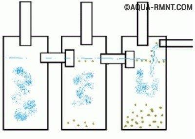 Конструкция и принцип работы трехкамерного септика