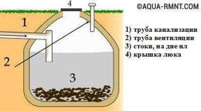 Конструкция и устройство выгребной ямы герметичного типа