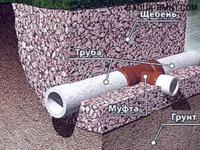 Для соединения подземных каналов ливневки используют фитинги