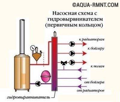 Схема обвязки котла с гидровыравнивателем