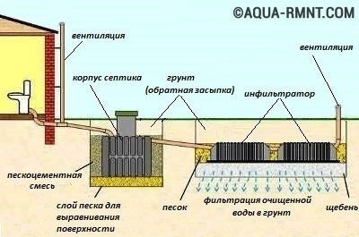 Устройство септика - изображение