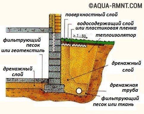 Схема устройства пристенного