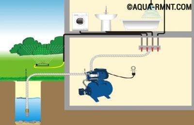 Как увеличить давление в водопроводе
