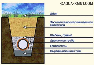 Устройство подземного канала с изоляцией геотекстилем