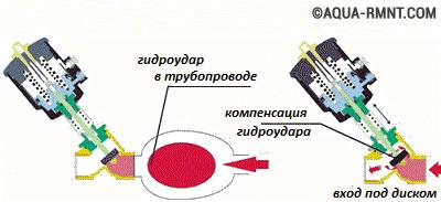 Клапан защиты от гидроудара имеет очень полезную функцию быстрого сброса давления