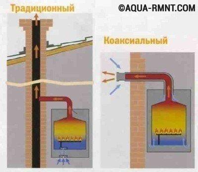 Конструкционная разница между коаксиальным и традиционным дымоходом