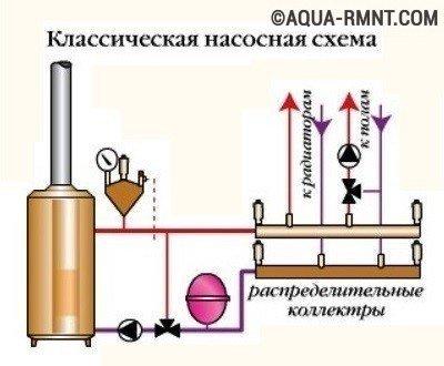 Классическая обвязка напольного котла