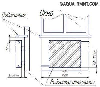 Правила установки батареи: расстояния от конструктивных элементов