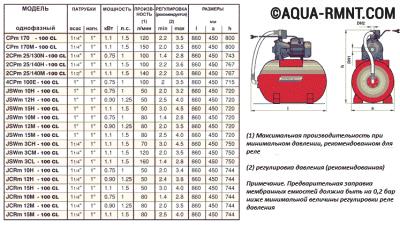 Сравнительная таблица рабочих параметров