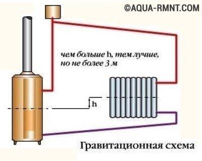 Обвязка котла отопления с естественной циркуляцией