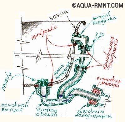 Схема подключения ванной к