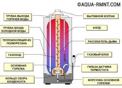 Внутреннее устройство накопительного водонагревателя