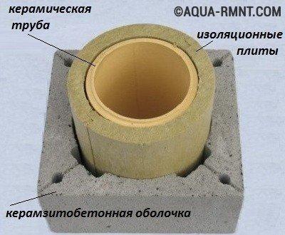 Внутреннее строение керамического дымохода
