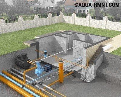 Ливневая канализация для загородного дома и участка