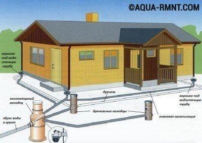 Ливневая канализация для загородного дома