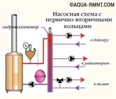 Схема обвязки котлов отопления