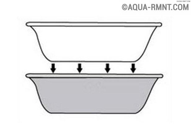 Акриловая вставка (вкладыш) в ванную: описание технологии выполнения установки