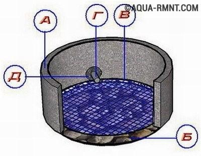 Просели кольца сливной ямы - что делать?