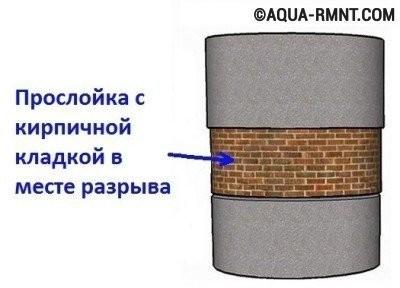 Пространство между бетонными кольцами в случае их разрыва закладывают кирпичом