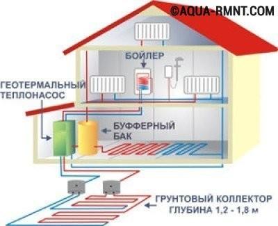 Схема устройства геотермального отопления в частном доме