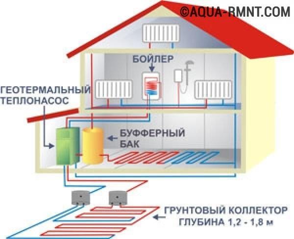 Устройство геотермального теплообменника сколько стоит установить теплообменник