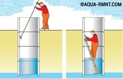 Чтобы вода в колодце была чистой его необходимо постоянно очищать и дезинфицировать