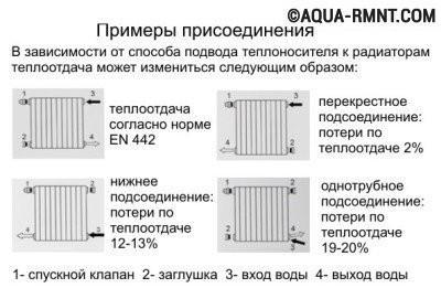 Наглядные схемы подключения радиаторов для разных отопительных систем: однотрубной и двухтрубной