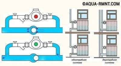 Схематические изображение обводной трубы, вмонтированной в отопление