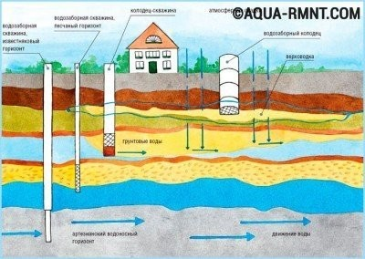 Чем ниже находится водоносный слой, тем чище вода