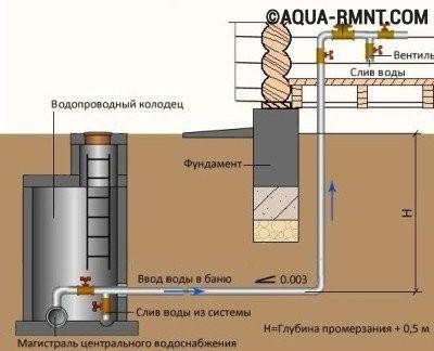 Схема ввода магистрального водопровода в дом
