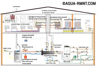 Схема в проекте отопления
