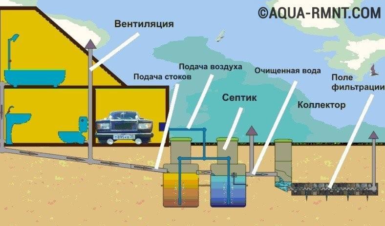 Схема вентиляции системы