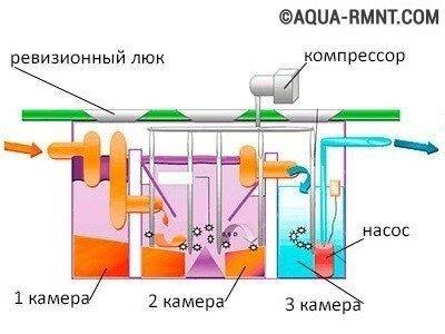 Схема бетонного септика состоящего из трех камер