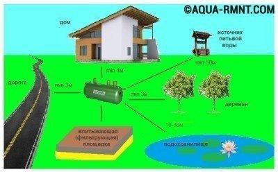 Расстояние от септика из бетона до важных объектов