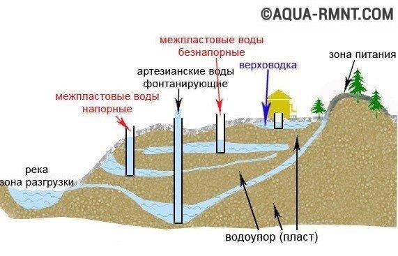 Как сделать скважину для воды вручную 23