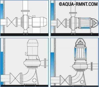 Наружные насосы: варианты сухой установки