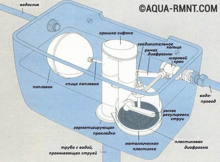 Схема устройства сливного