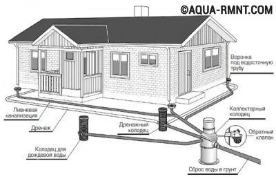 Другие элементы системы ливневой канализации