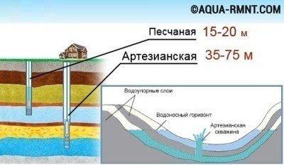 Как сделать скважину для воды
