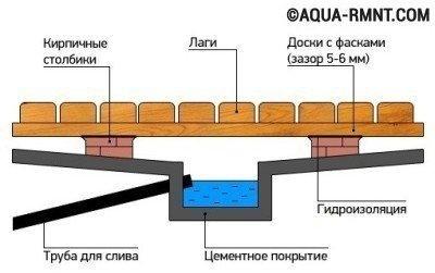Схема устройства приямка под помывочной комнатой