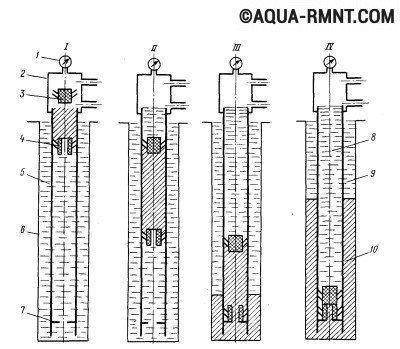 Способы цементирования скважин