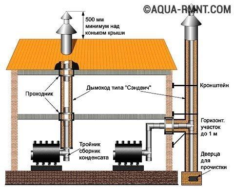 Порядок монтажа дымохода сэндвич труба из нержавейки для дымохода для газовой колонки