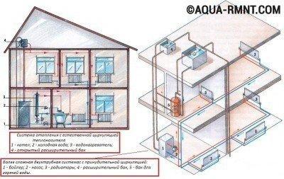Схема дома с установленной системой отопления