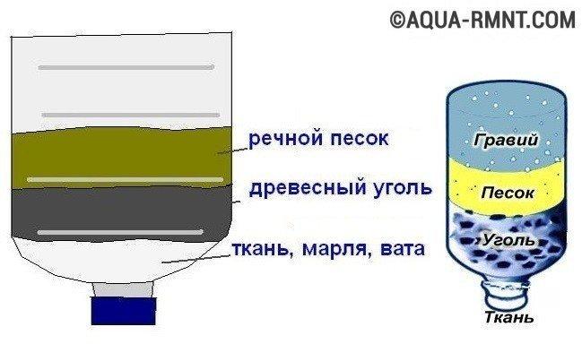 Фильтр для очистки воды своими руками фото 555