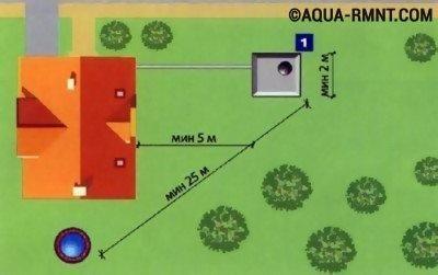 Выгребная яма из покрышек: определение места расположения