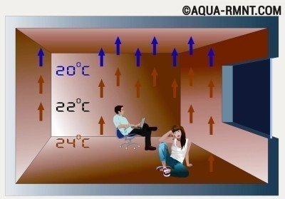 Температурный режим для теплого пола