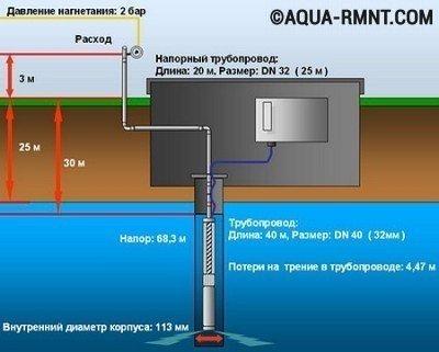 Подбор насоса для скважины - ответственная задача